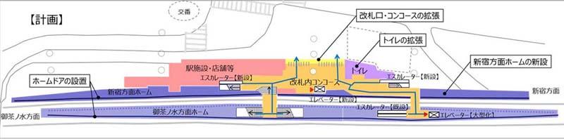 千駄ヶ谷駅改良計画