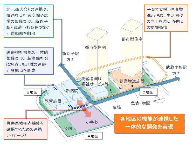 駅北側の再開発を控え、さらなる進化が期待される武蔵小杉の将来像
