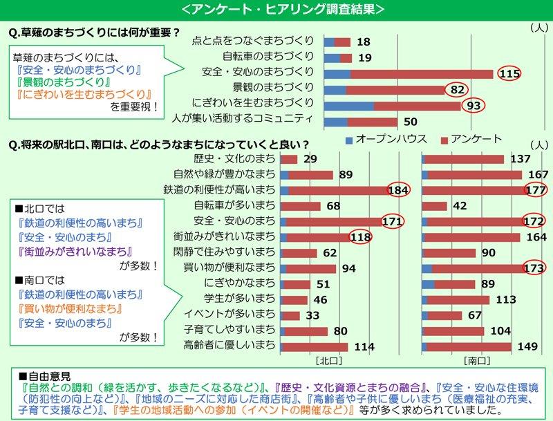 「草薙まちづくりニュース第2号」より引用
