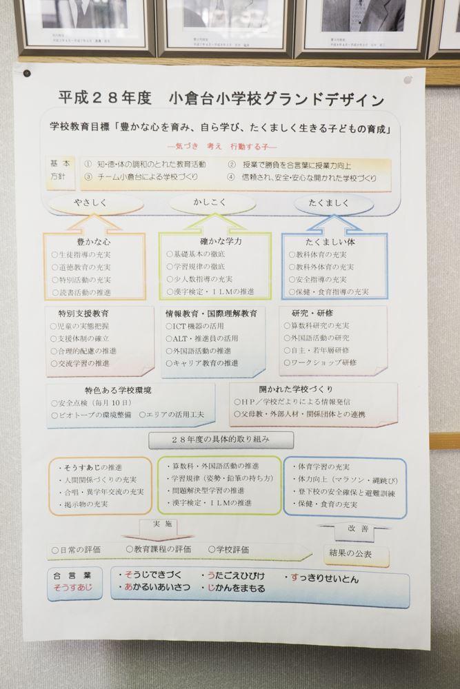 小倉台小学校グランドデザイン
