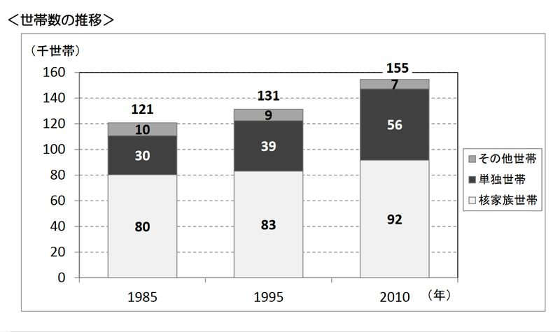 吹田市の世帯数の推移