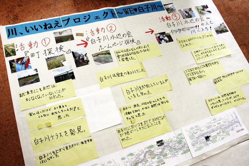 総合学習で取り組んでいる白子川のプロジェクト資料