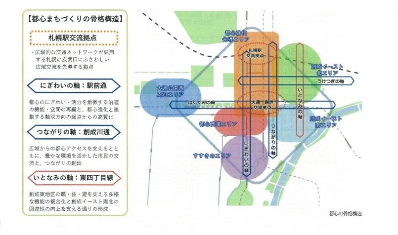 第2次都心まちづくり計画の骨格構造(札幌市提供)
