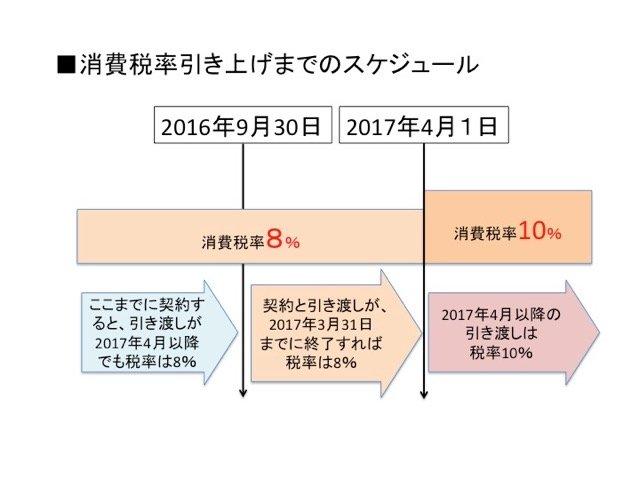 消費税率10%へのスケジュールをチェック!