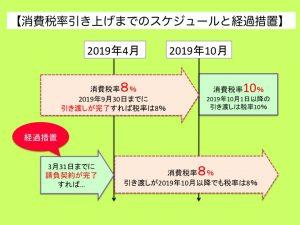 消費税率10%まであと1年、住まい購入のスケジュールは?