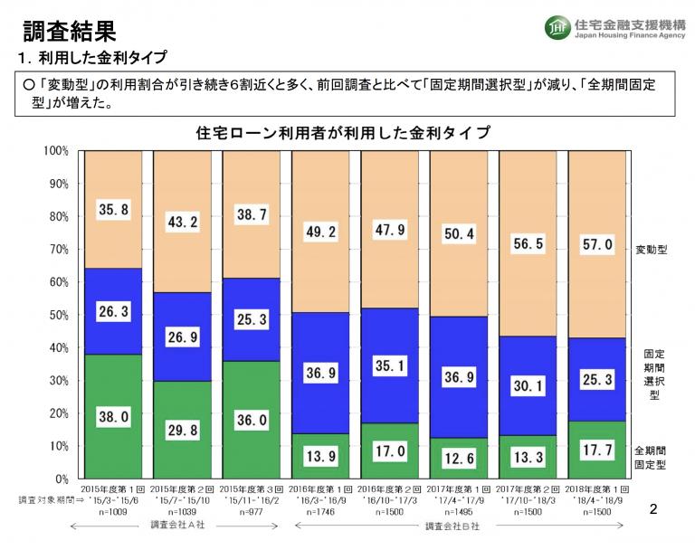 住宅ローンは変動型金利の利用者が約6割