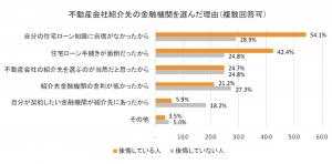 住宅ローン選びで後悔している人は約40%
