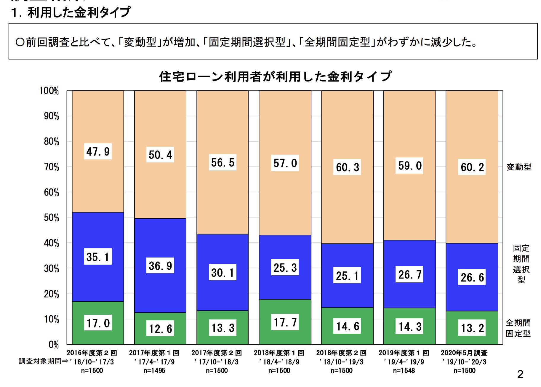 住宅ローン、約6割が変動型金利を利用