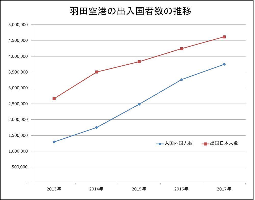 羽田空港の出入国者数の推移